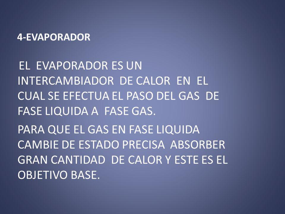 4-EVAPORADOR EL EVAPORADOR ES UN INTERCAMBIADOR DE CALOR EN EL CUAL SE EFECTUA EL PASO DEL GAS DE FASE LIQUIDA A FASE GAS.