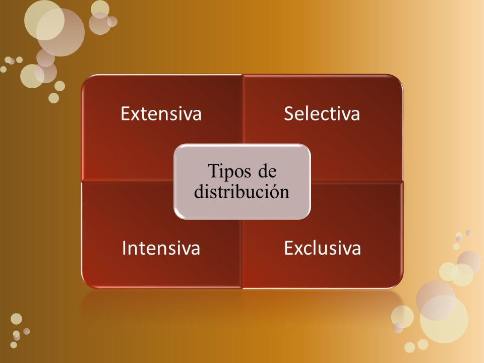 Tipos de distribución Extensiva Selectiva Intensiva Exclusiva