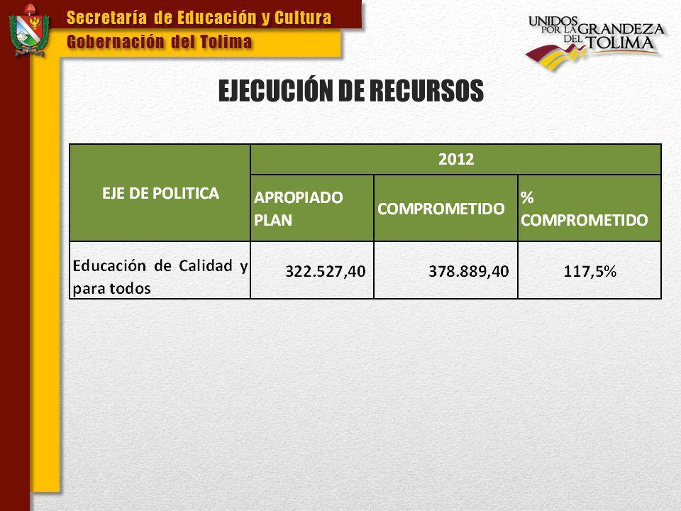 EJECUCIÓN DE RECURSOS Secretaría de Educación y Cultura
