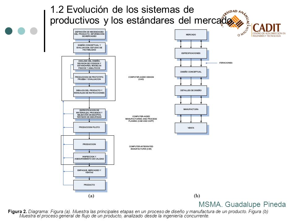 1.2 Evolución de los sistemas de productivos y los estándares del mercado.