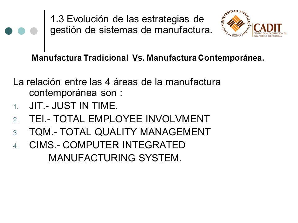 Manufactura Tradicional Vs. Manufactura Contemporánea.
