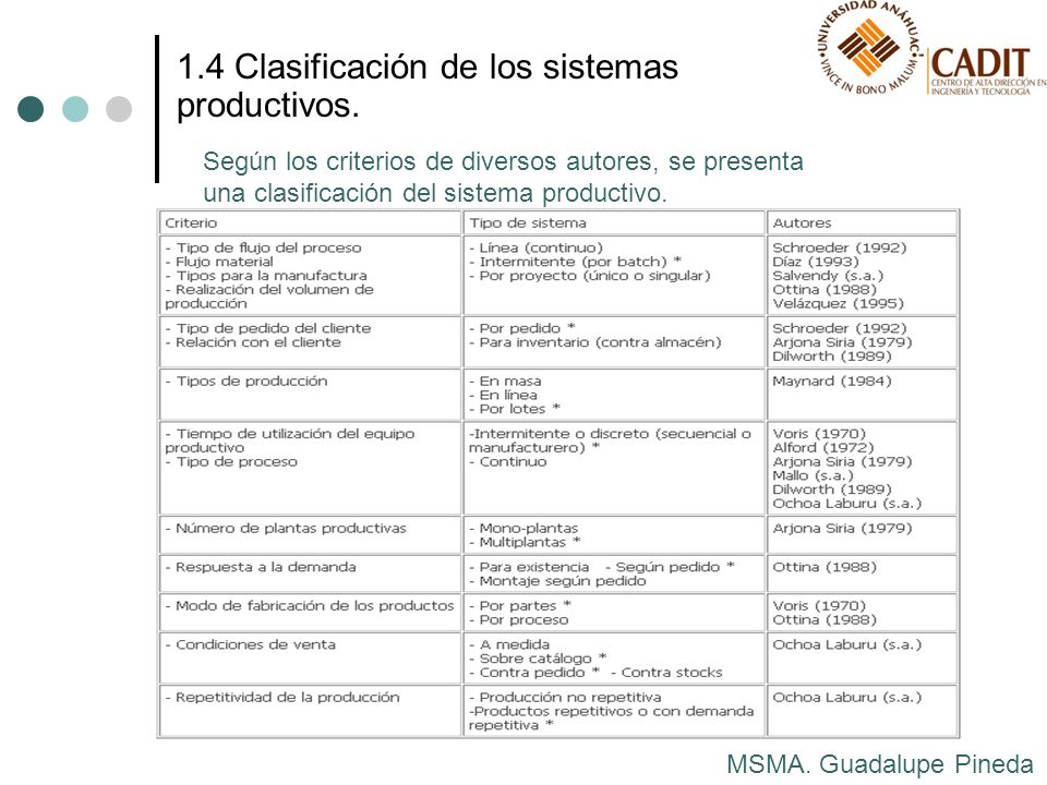 1.4 Clasificación de los sistemas productivos.
