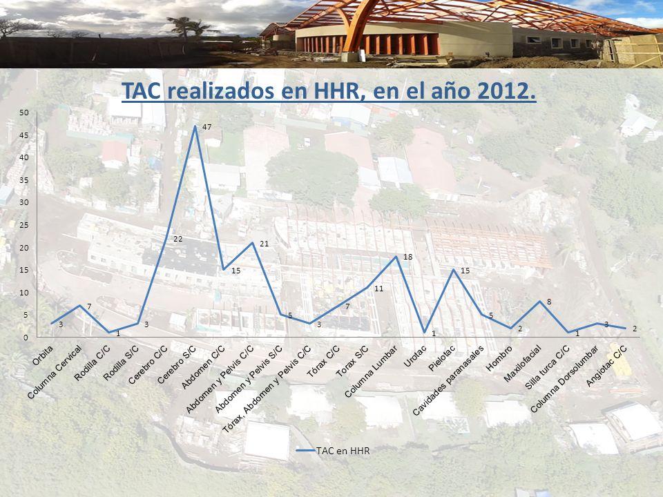 TAC realizados en HHR, en el año 2012.