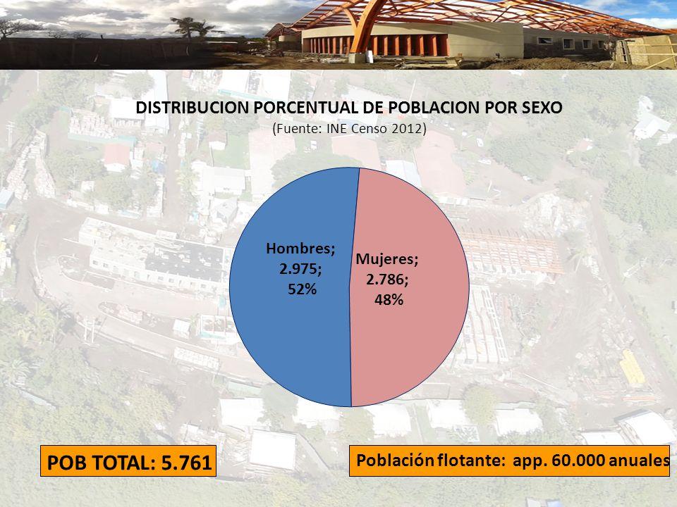 POB TOTAL: 5.761 Población flotante: app. 60.000 anuales