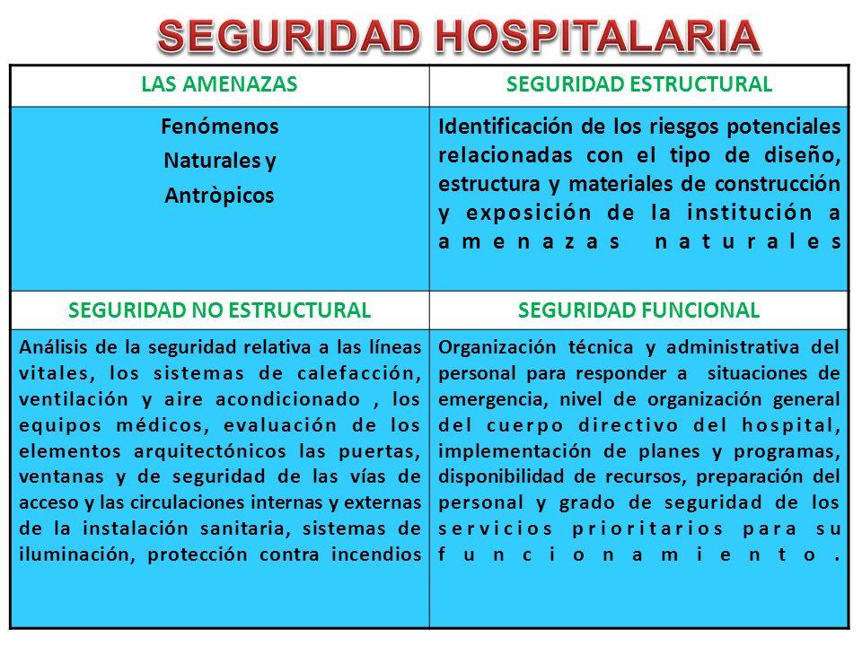 SEGURIDAD HOSPITALARIA SEGURIDAD ESTRUCTURAL SEGURIDAD NO ESTRUCTURAL