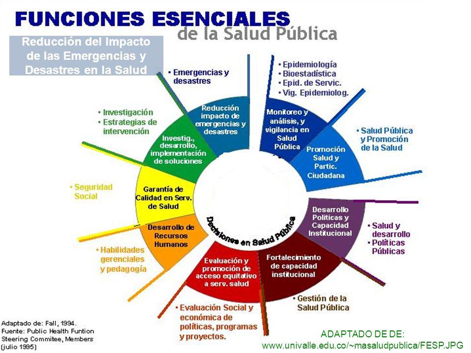 Reducción del Impacto de las Emergencias y Desastres en la Salud