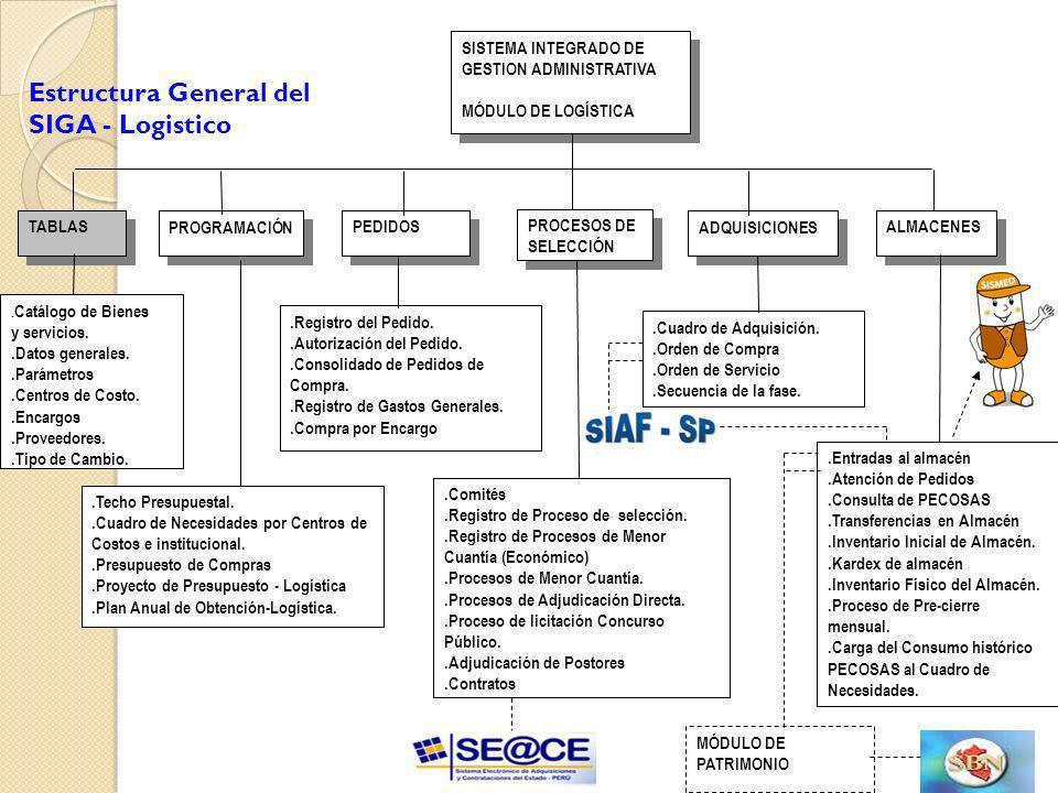 Estructura General del SIGA - Logistico