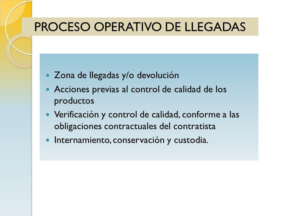 PROCESO OPERATIVO DE LLEGADAS