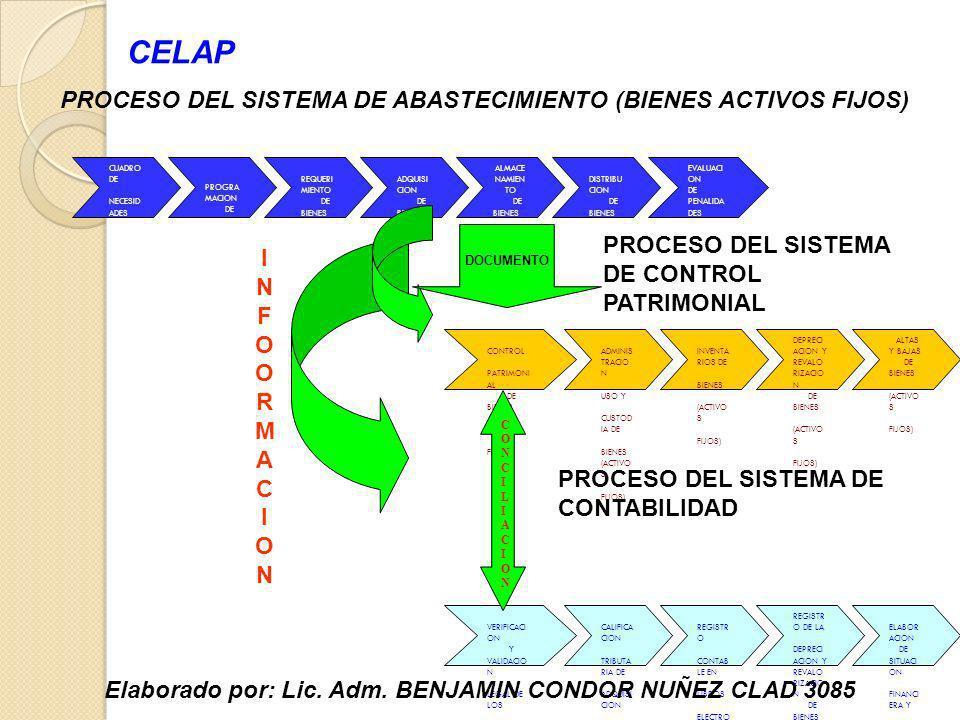 PROCESO DEL SISTEMA DE ABASTECIMIENTO (BIENES ACTIVOS FIJOS)