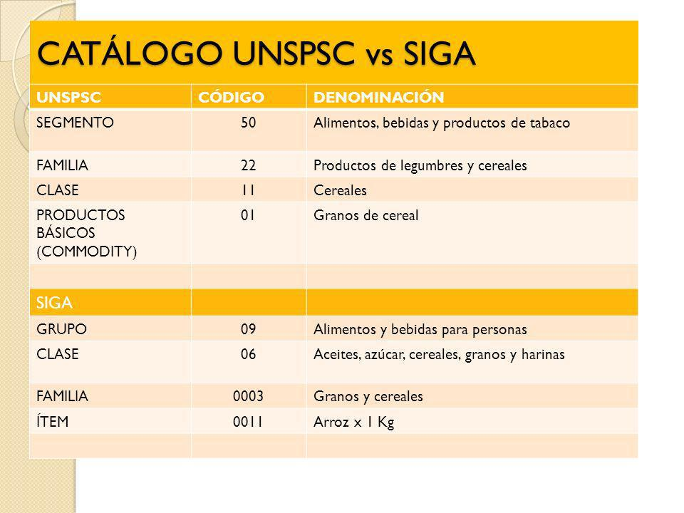 CATÁLOGO UNSPSC vs SIGA