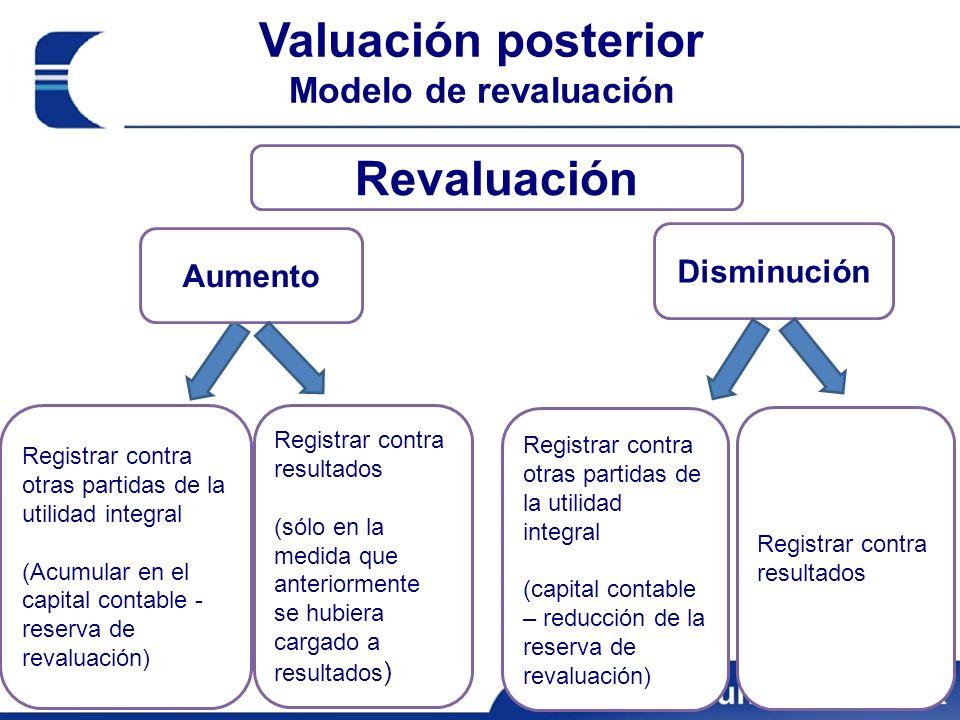 Valuación posterior Modelo de revaluación