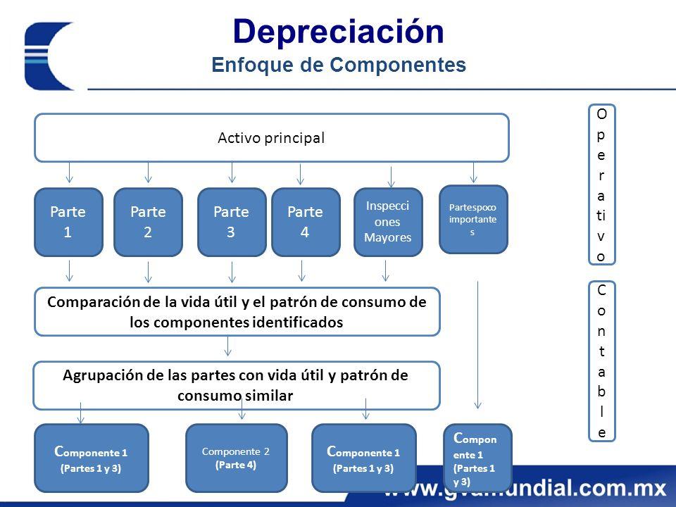 Depreciación Enfoque de Componentes