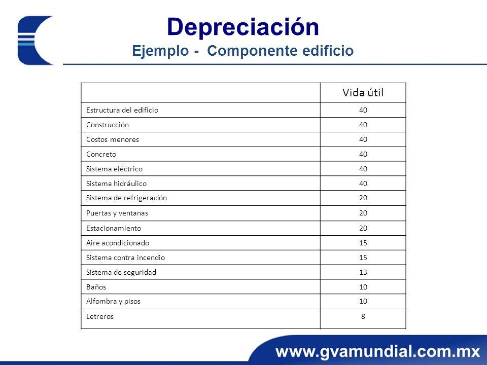Depreciación Ejemplo - Componente edificio