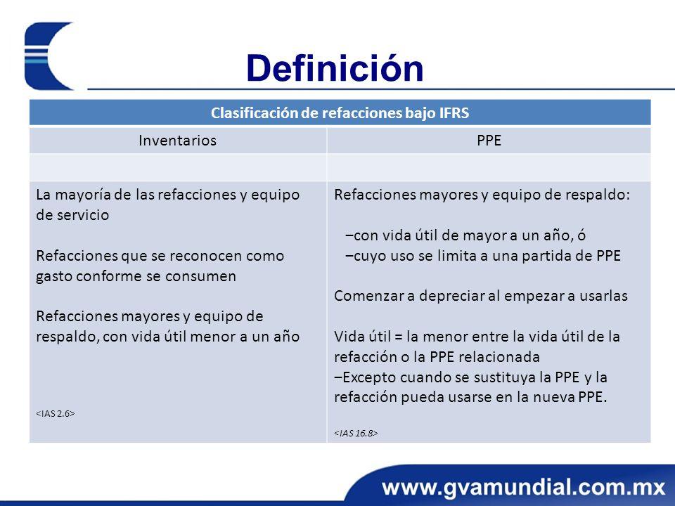 Clasificación de refacciones bajo IFRS
