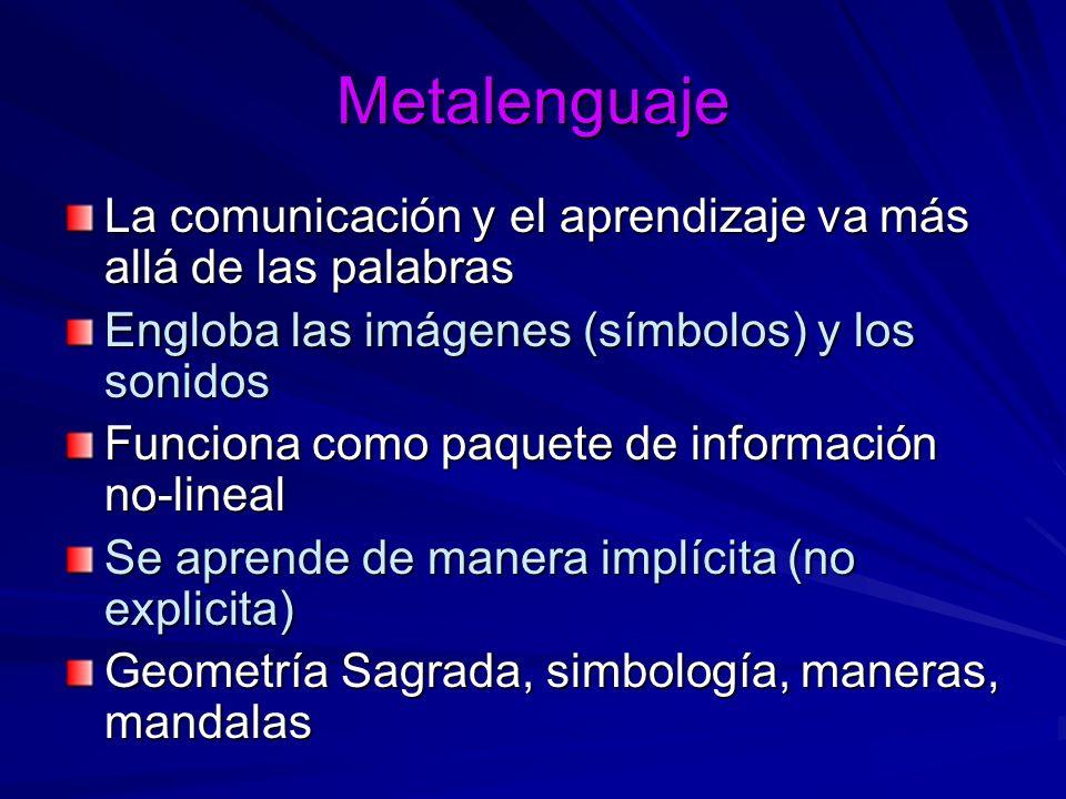 Metalenguaje La comunicación y el aprendizaje va más allá de las palabras. Engloba las imágenes (símbolos) y los sonidos.