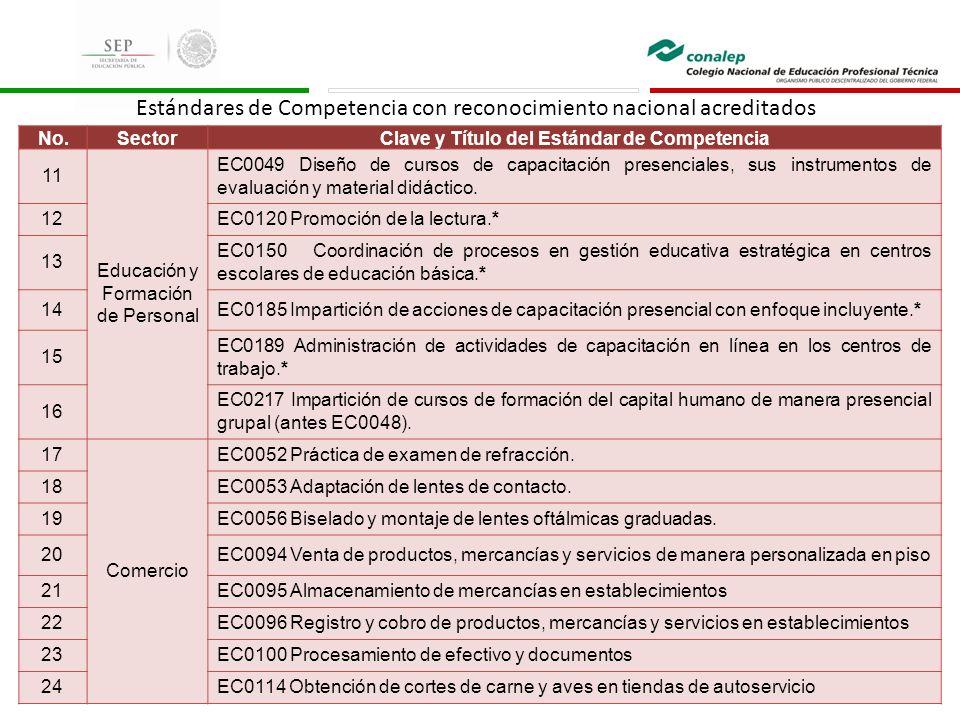Estándares de Competencia con reconocimiento nacional acreditados