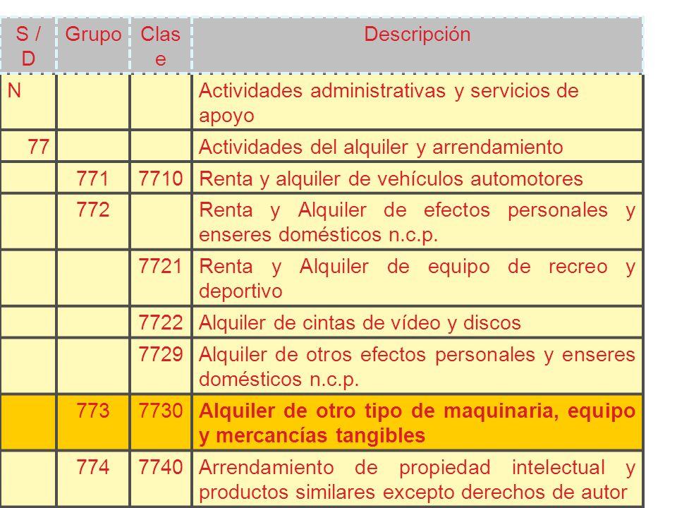 S / D Grupo. Clase. Descripción. N. Actividades administrativas y servicios de apoyo. 77. Actividades del alquiler y arrendamiento.