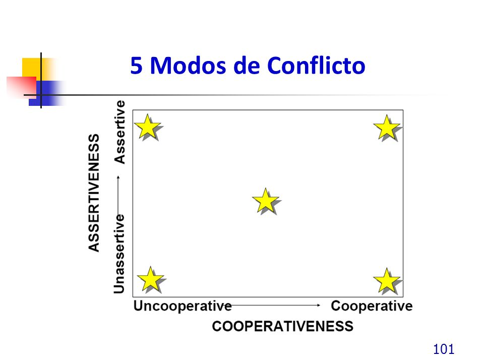 5 Modos de Conflicto