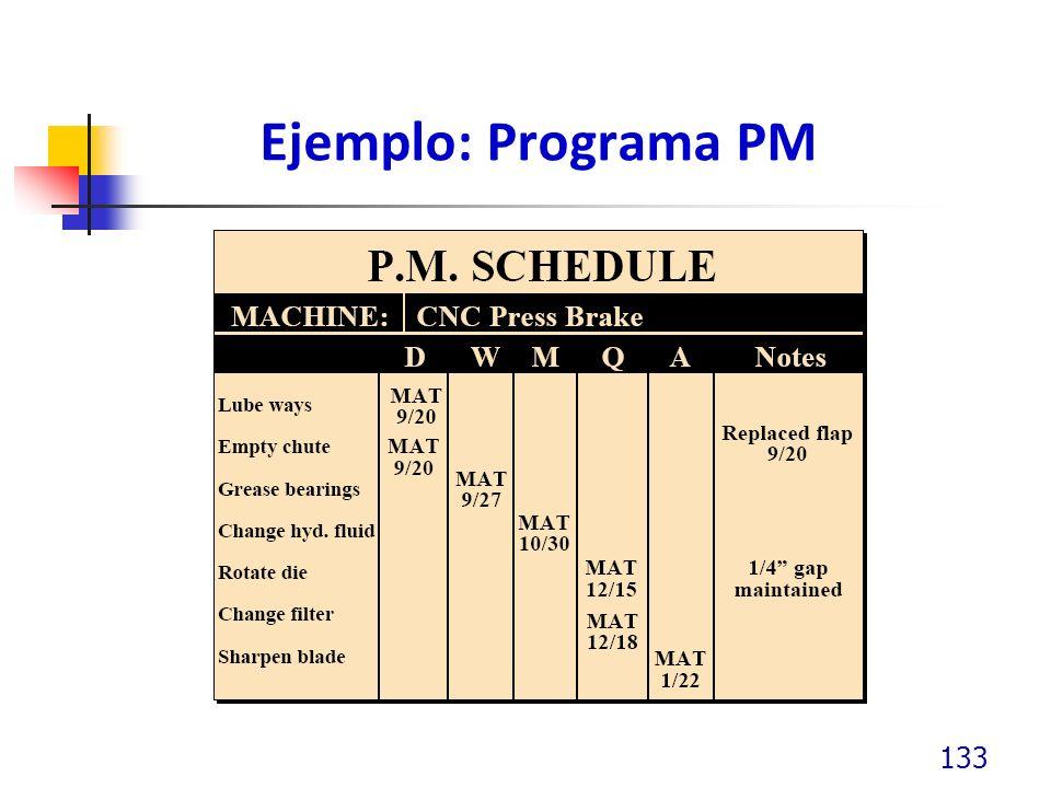 Ejemplo: Programa PM