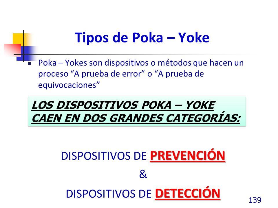 Tipos de Poka – Yoke DISPOSITIVOS DE PREVENCIÓN &