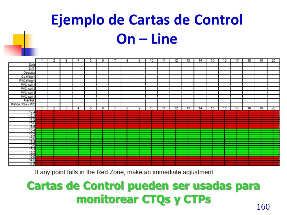 Ejemplo de Cartas de Control On – Line