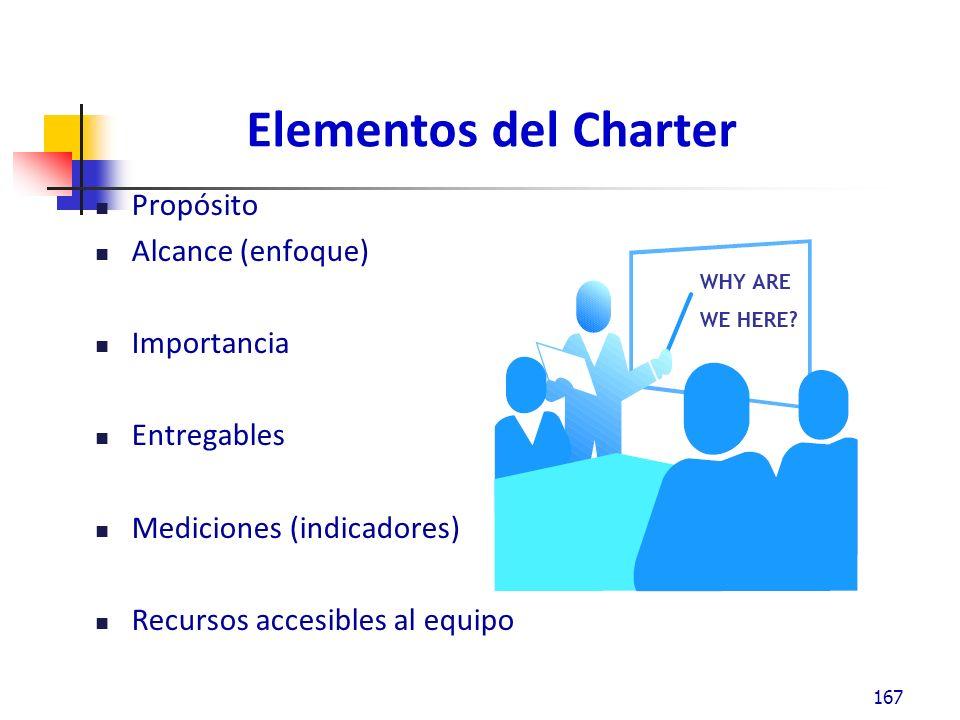 Elementos del Charter Propósito Alcance (enfoque) Importancia