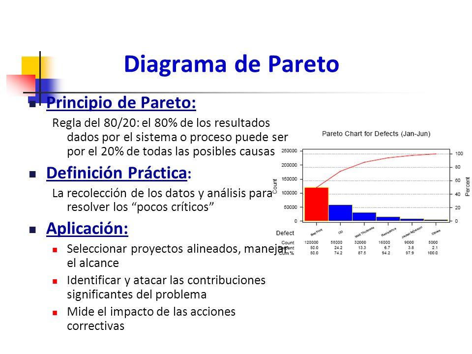 Diagrama de Pareto Principio de Pareto: Definición Práctica: