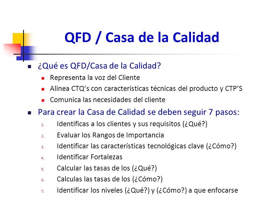 QFD / Casa de la Calidad ¿Qué es QFD/Casa de la Calidad
