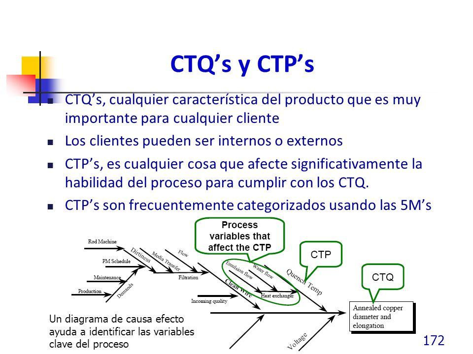 CTQ's y CTP's CTQ's, cualquier característica del producto que es muy importante para cualquier cliente.