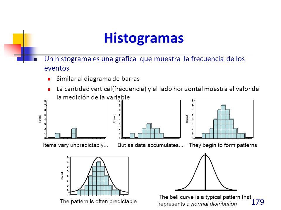 Histogramas Un histograma es una grafica que muestra la frecuencia de los eventos. Similar al diagrama de barras.