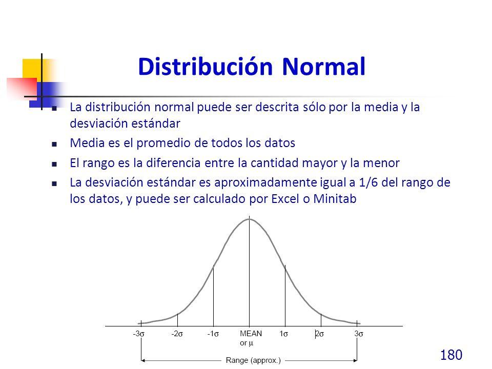 Distribución Normal La distribución normal puede ser descrita sólo por la media y la desviación estándar.