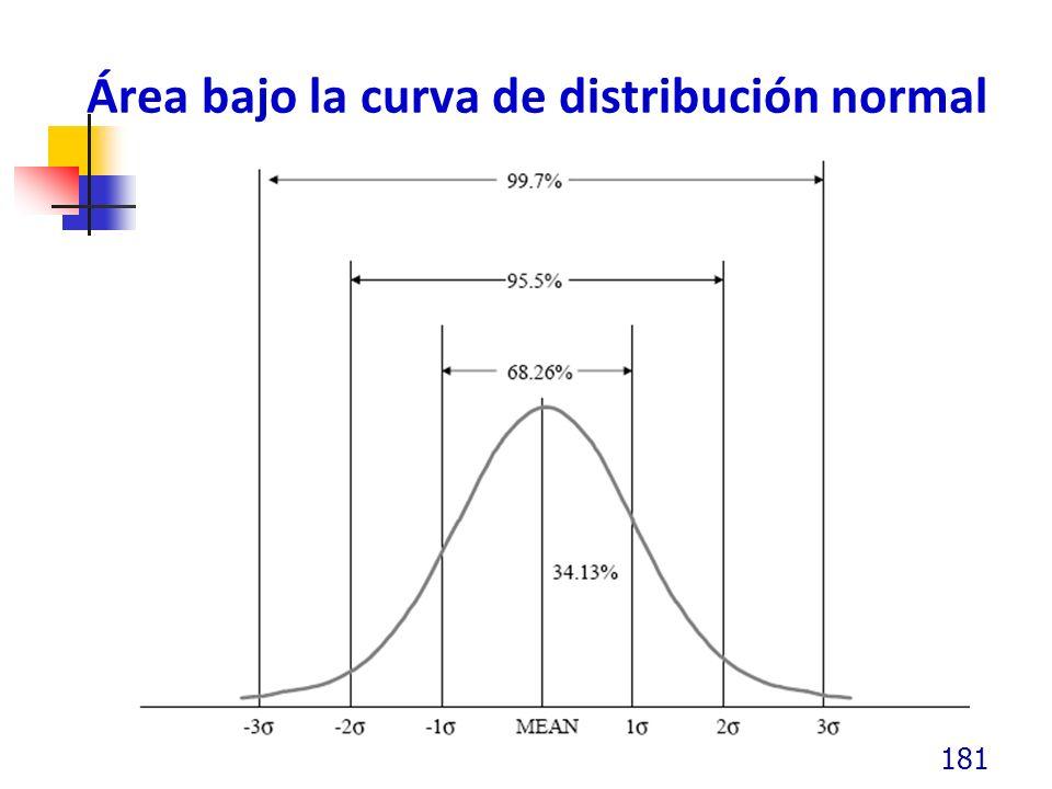 Área bajo la curva de distribución normal