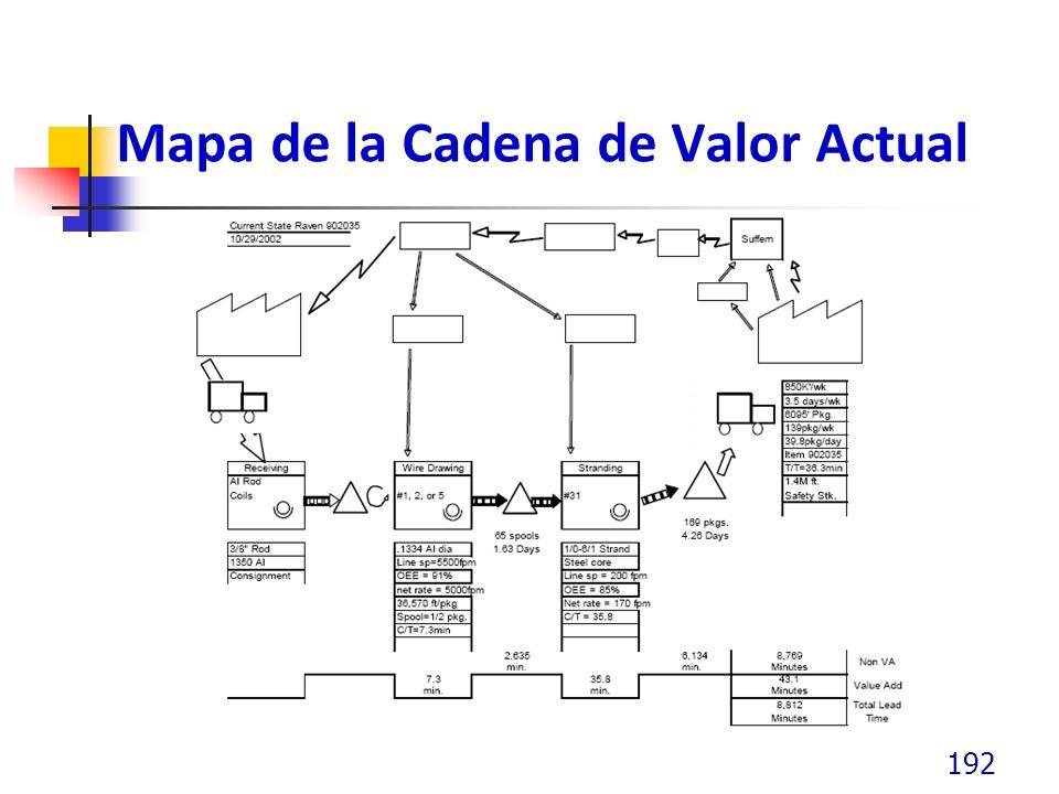 Mapa de la Cadena de Valor Actual