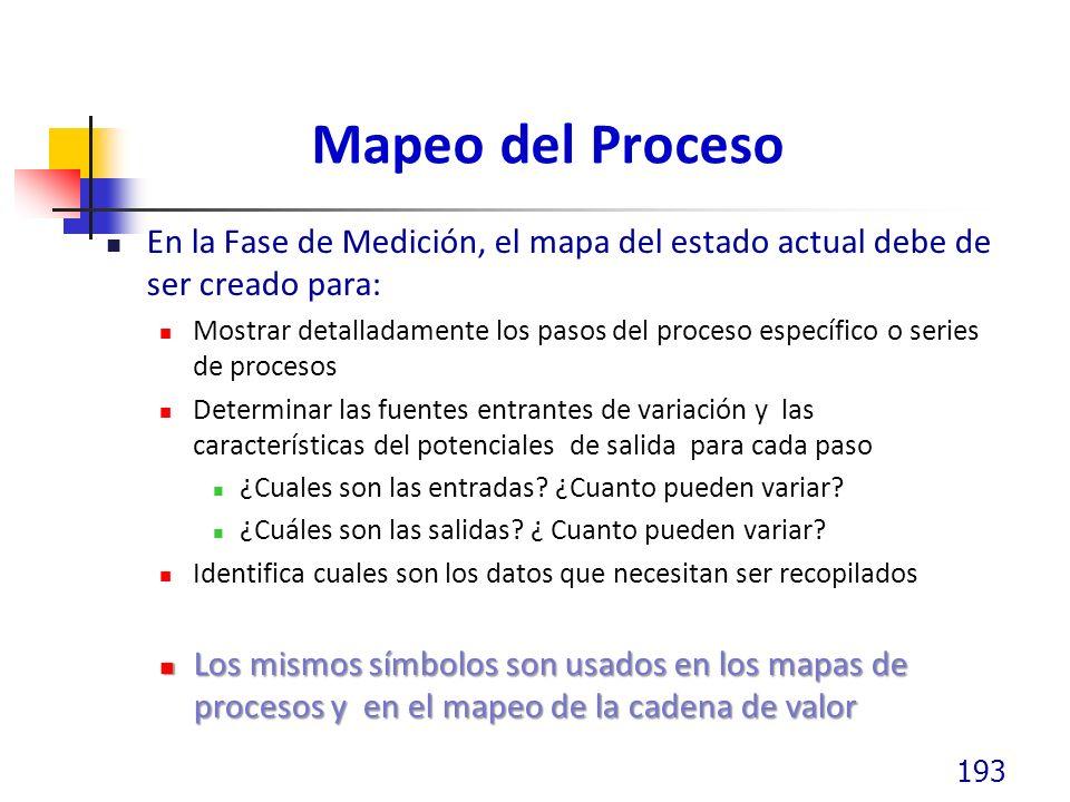 Mapeo del Proceso En la Fase de Medición, el mapa del estado actual debe de ser creado para: