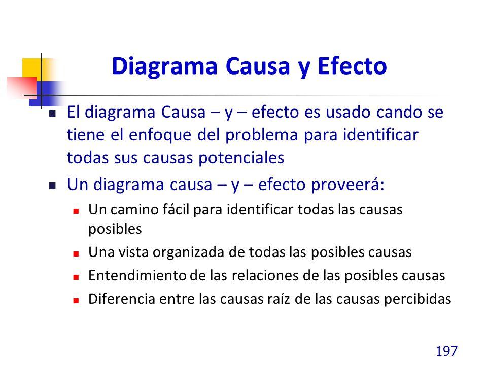 Diagrama Causa y Efecto