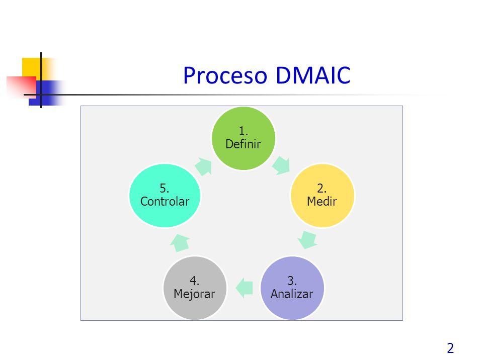 Proceso DMAIC 1. Definir 2. Medir 3. Analizar 4. Mejorar 5. Controlar
