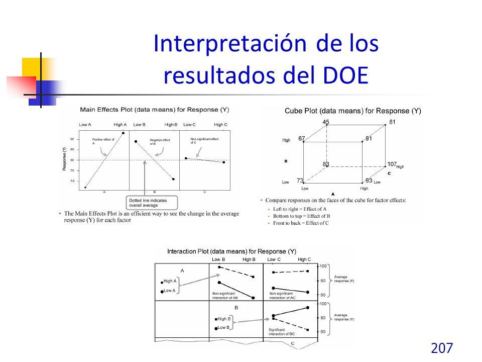 Interpretación de los resultados del DOE
