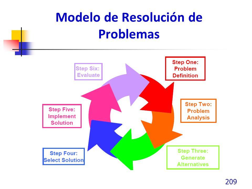 Modelo de Resolución de Problemas
