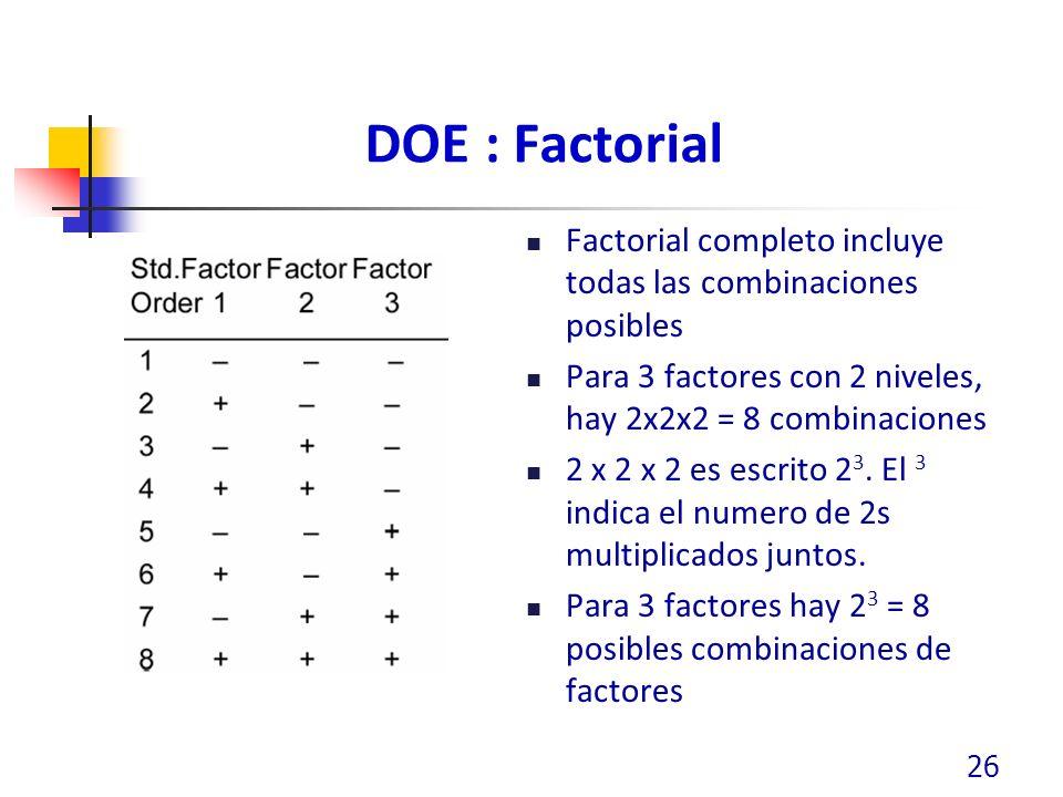 DOE : Factorial Factorial completo incluye todas las combinaciones posibles. Para 3 factores con 2 niveles, hay 2x2x2 = 8 combinaciones.