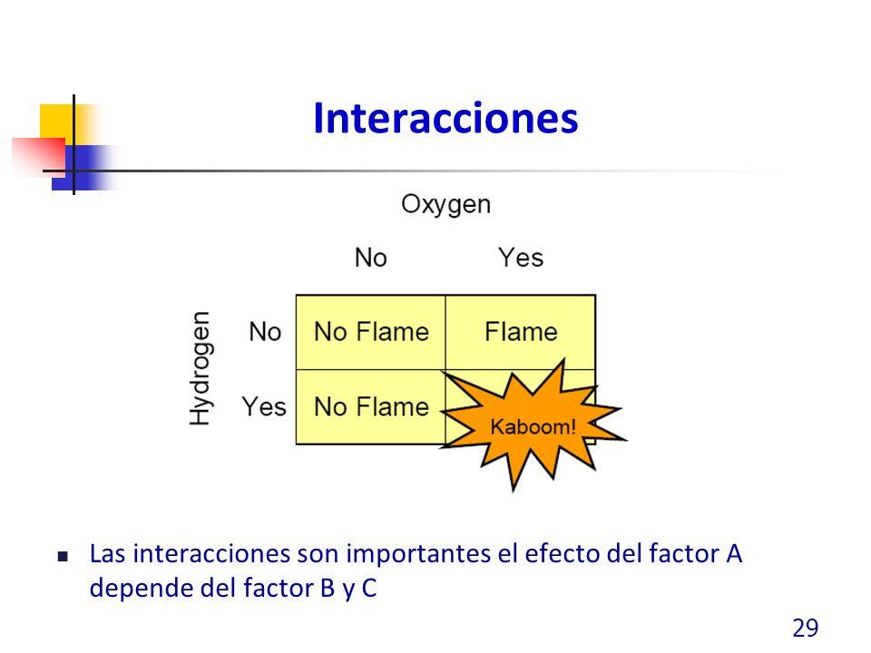 Interacciones Las interacciones son importantes el efecto del factor A depende del factor B y C