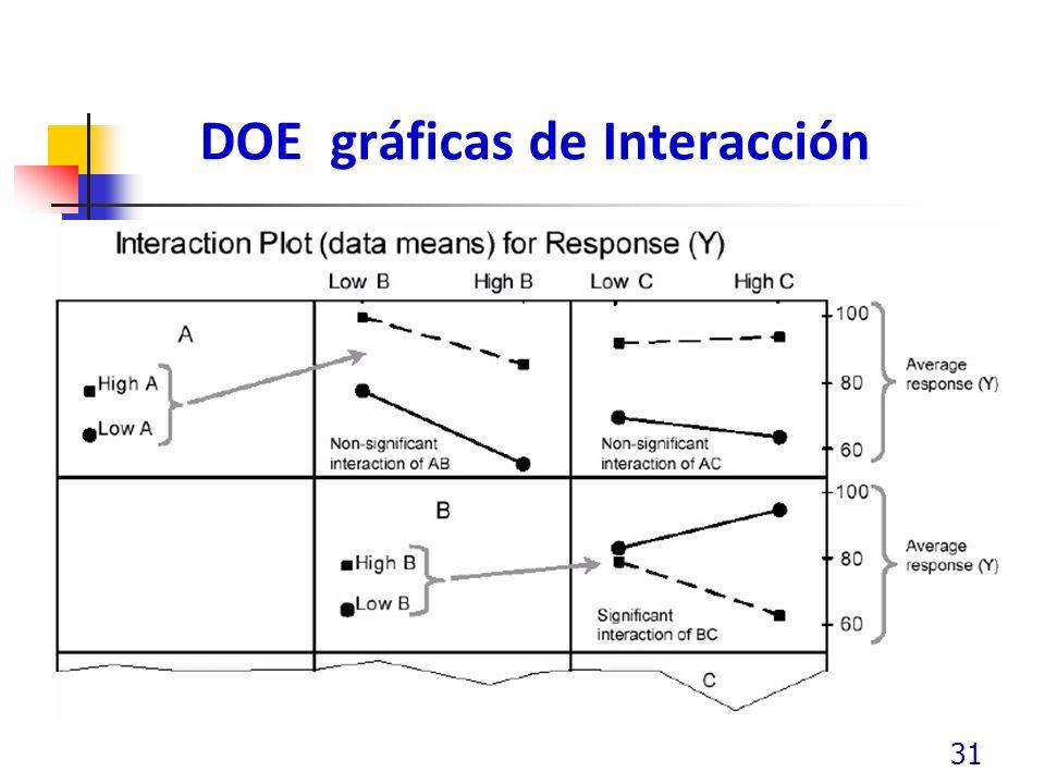 DOE gráficas de Interacción