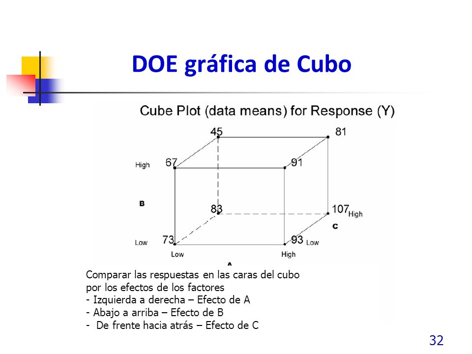 DOE gráfica de Cubo Comparar las respuestas en las caras del cubo