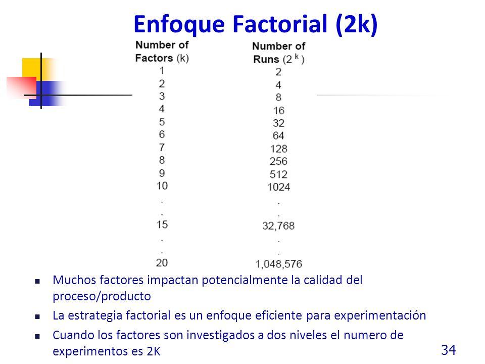 Enfoque Factorial (2k) Muchos factores impactan potencialmente la calidad del proceso/producto.