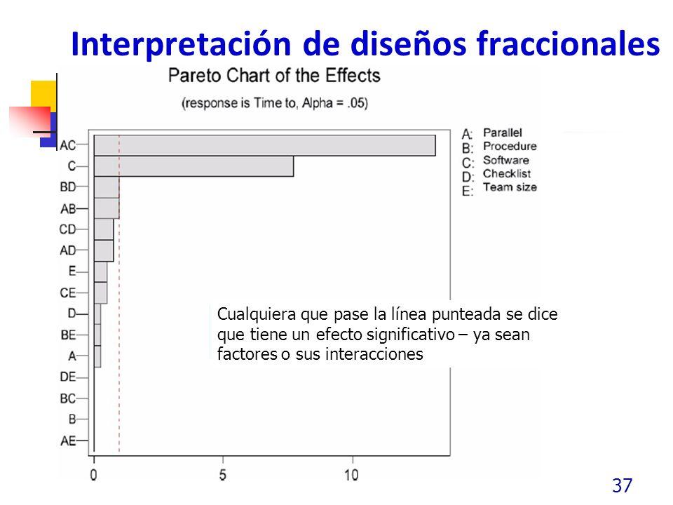 Interpretación de diseños fraccionales