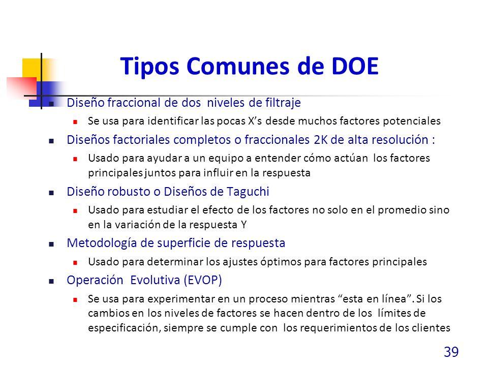 Tipos Comunes de DOE Diseño fraccional de dos niveles de filtraje
