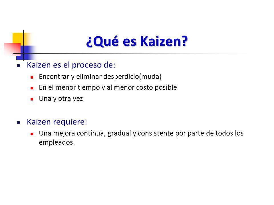 ¿Qué es Kaizen Kaizen es el proceso de: Kaizen requiere: