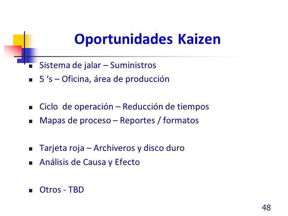 Oportunidades Kaizen Sistema de jalar – Suministros