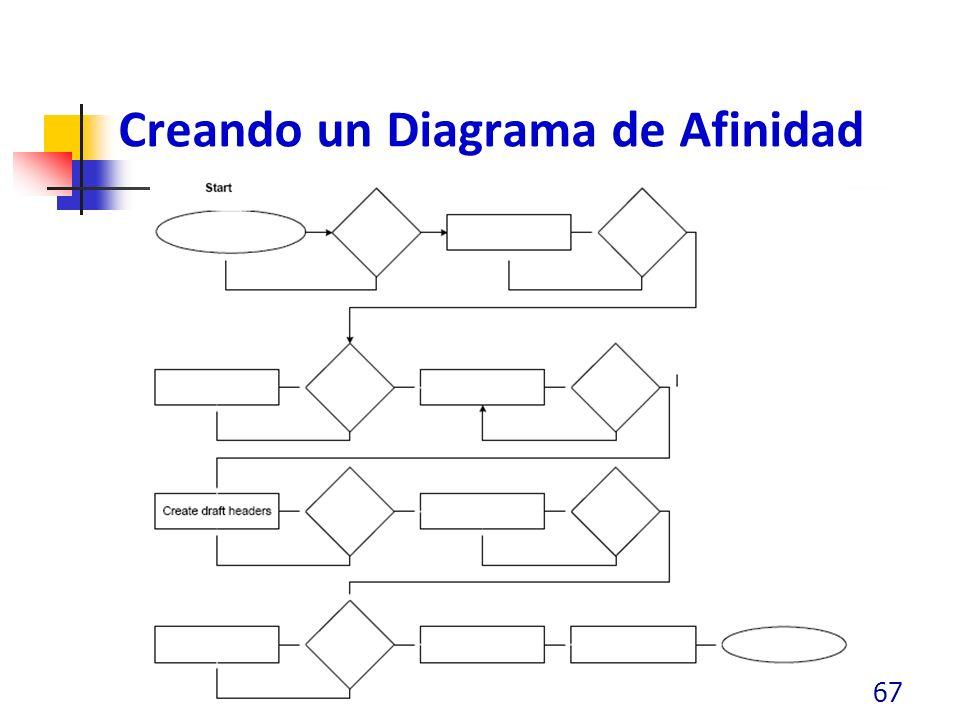 Creando un Diagrama de Afinidad