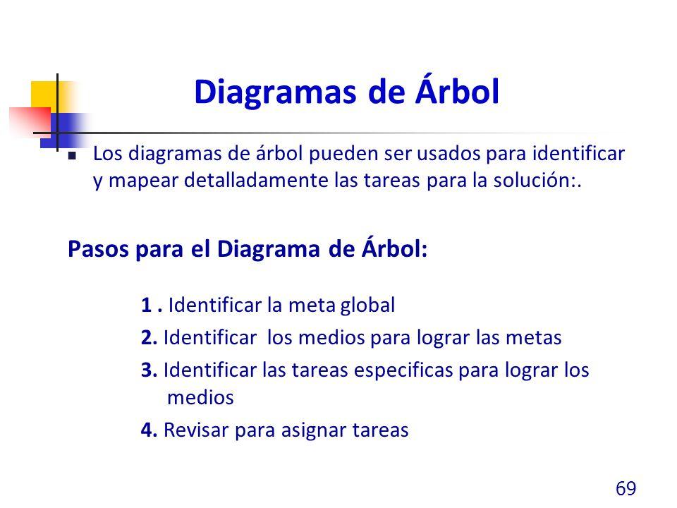 Diagramas de Árbol Pasos para el Diagrama de Árbol: