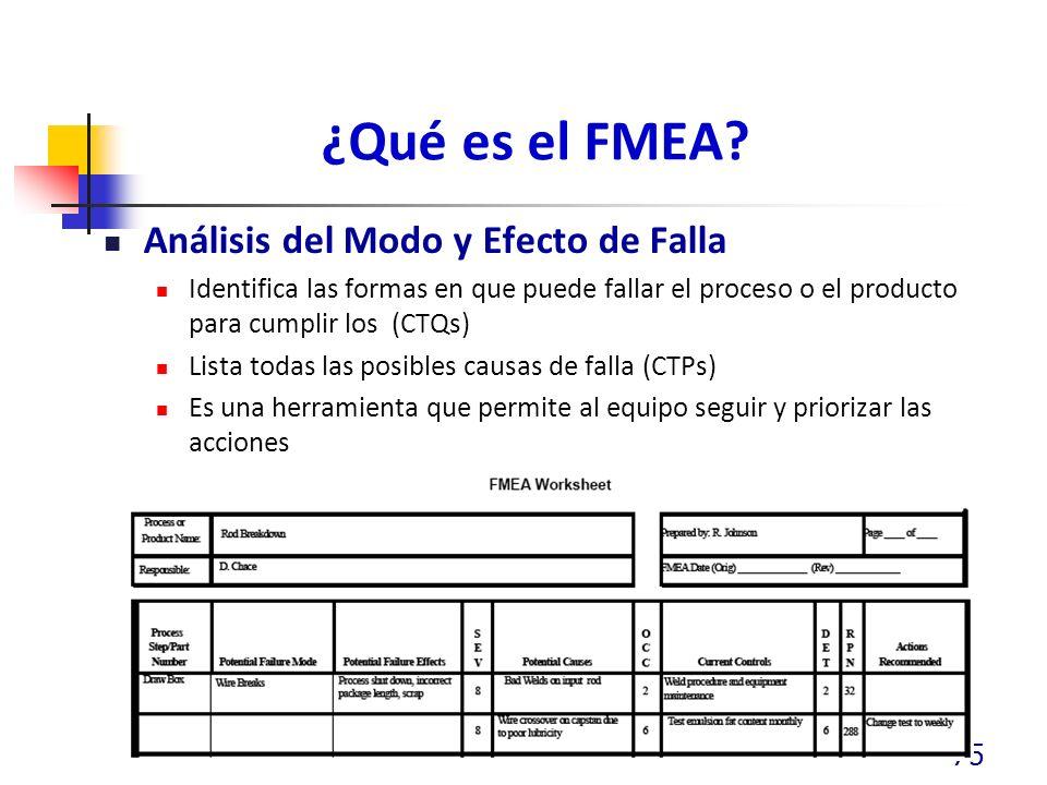 ¿Qué es el FMEA Análisis del Modo y Efecto de Falla